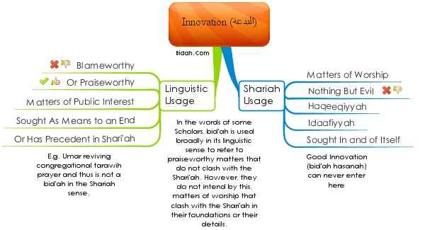 Refuting the Notion of Bid'ah Hasanah (Good Innovation) in